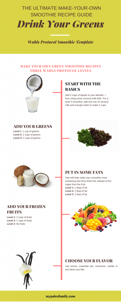 Wahls smoothies template