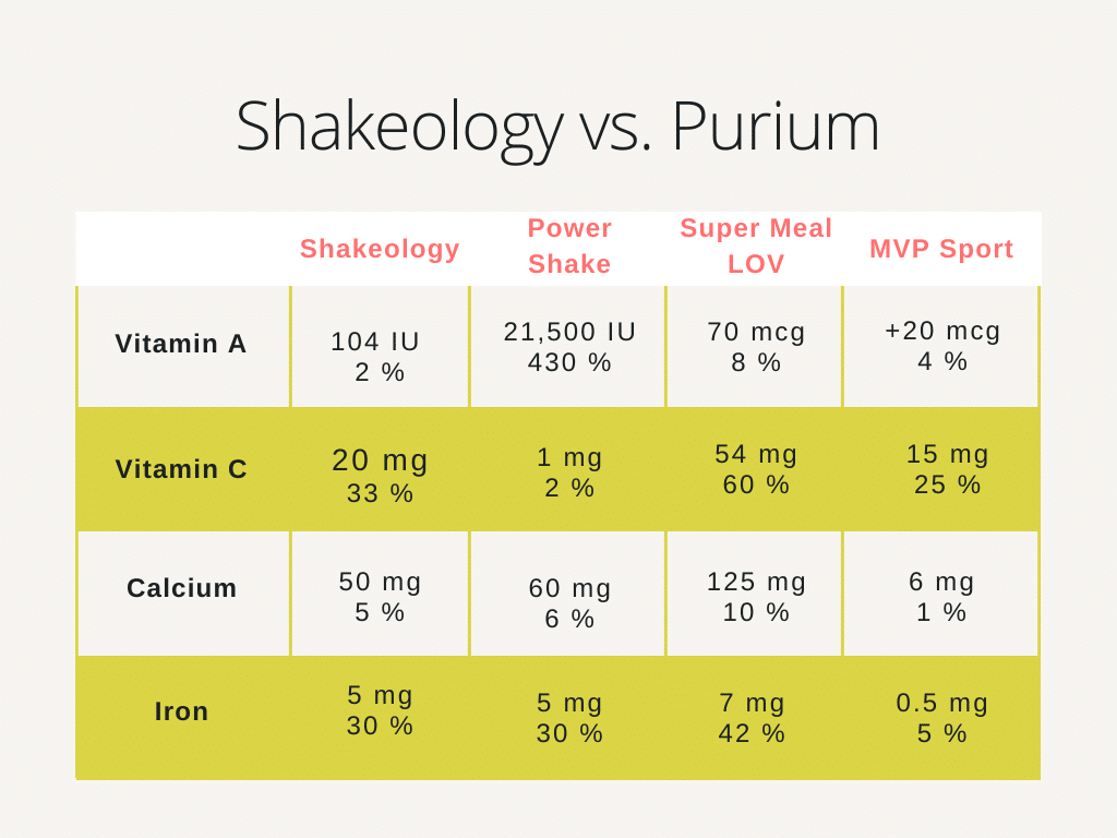 Shakeology vs. Purium